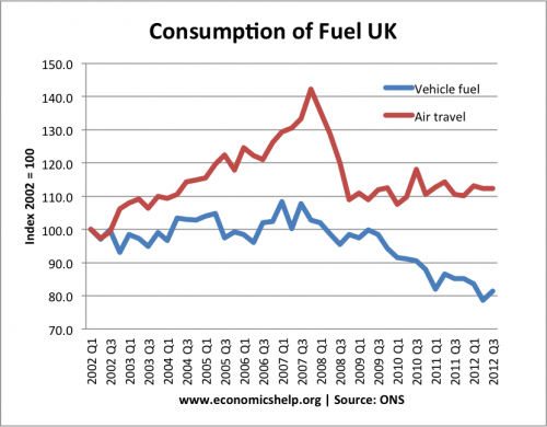 Fuel Consumption in UK