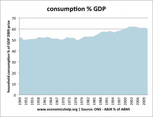 consumption-percent-gdp