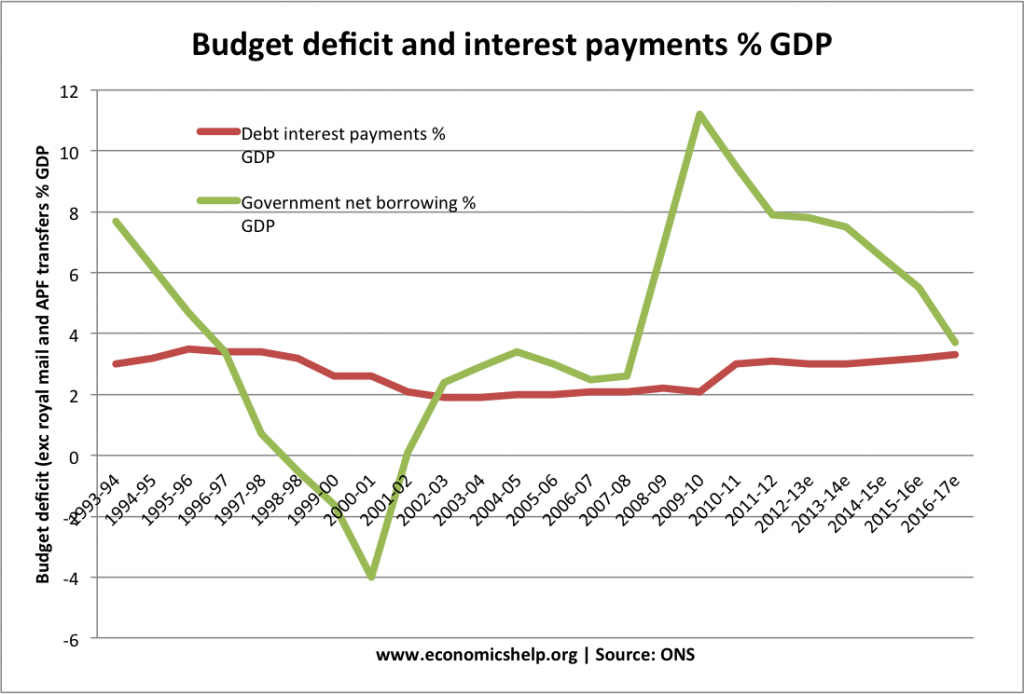 Government Budget Deficits and Economic Growth
