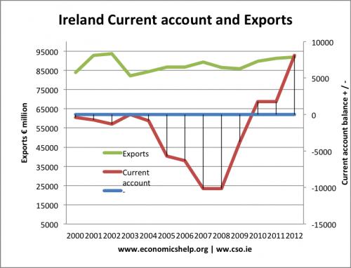 irish-exports-current-acount-millions