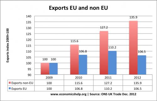 exports-eu-non-eu
