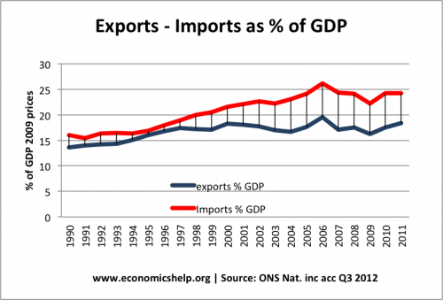 Importance Of Exports To The Economy Economics Help