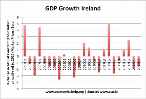 gdp-growth-ireland-percent