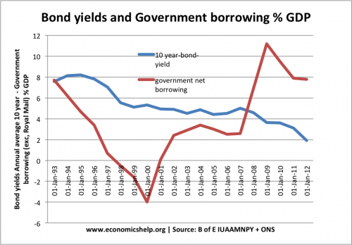 government-borrowing-bond-yields
