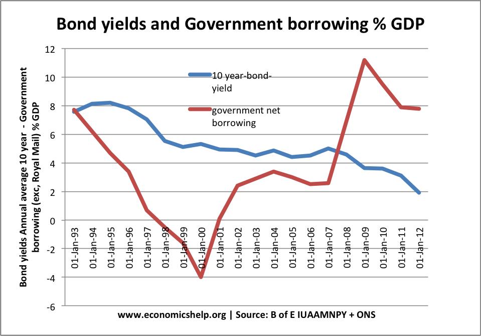 government-borrowing-bond-yields