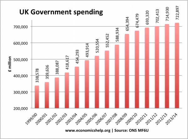 How is government spending rising at a time of spending cuts?