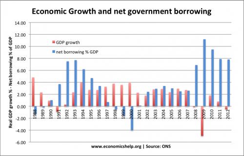 growth+borrowing