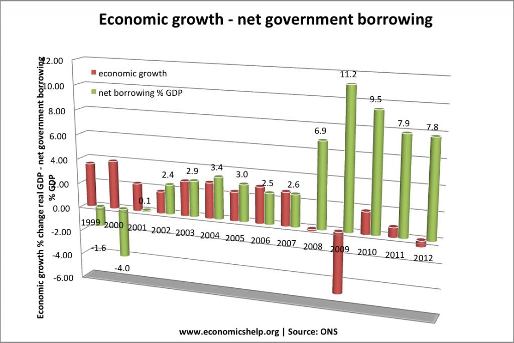 growth-govt-borrowing-99-12
