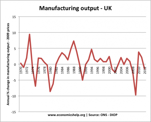 historical-manufacturing-1970-2012