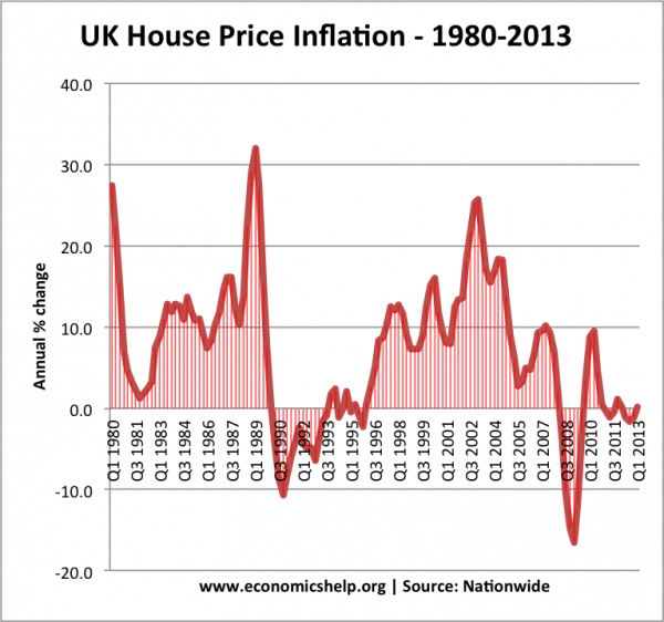 the impact of microeconomics and macroeconomics on the housing prices in the uk Models with nonlinearities – those in which a small shock, such as a decrease in housing prices, can sometimes have large effects, or in which the effect of a shock depends on the rest of the economic environment – were difficult, if not impossible, to solve under rational expectations.