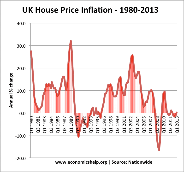 uk-house-price-inflation-1980-2013