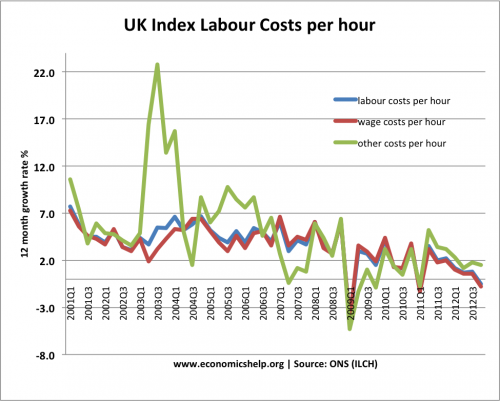 index-labour-costs-hour-percent-change