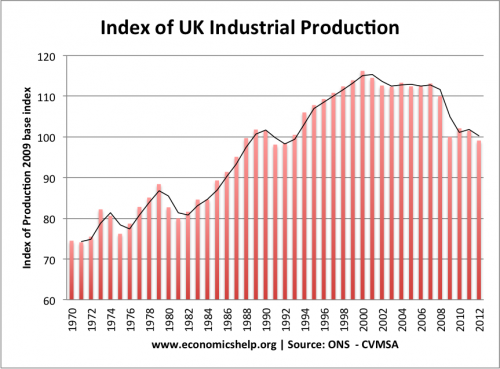 Can government help industry?