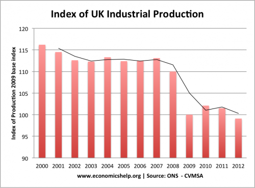 industrial-production-index-2000-2012