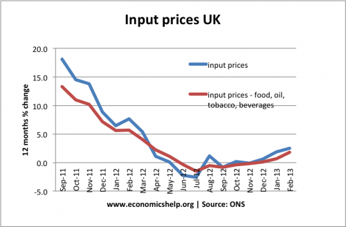 input-prices