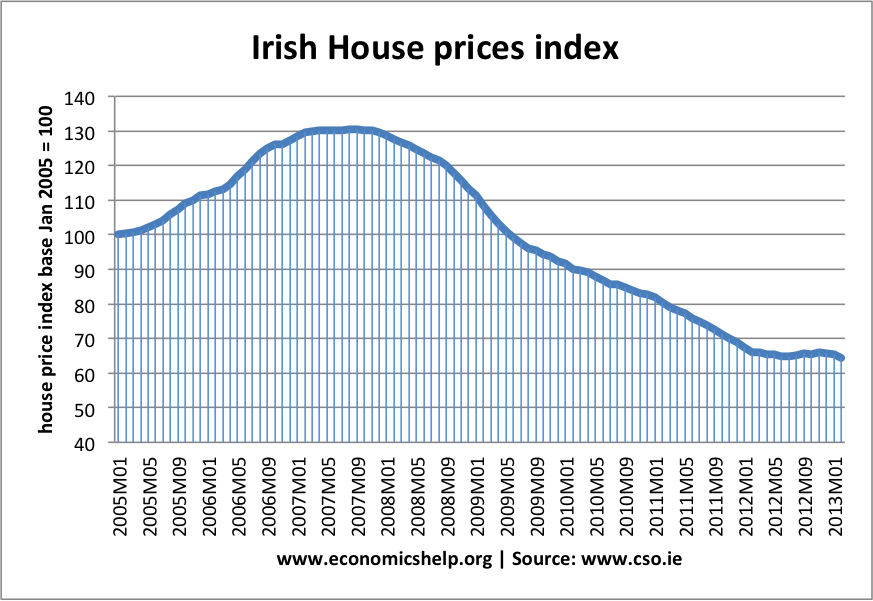 irish-house-prices