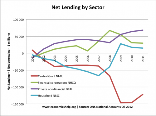 net-lending-by-sector
