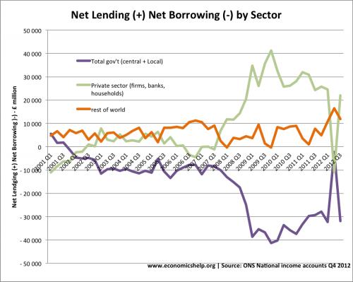 net-lending-private-public-debt