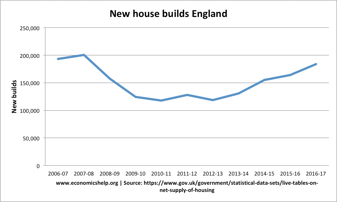 new-house-builds-2006-16-17