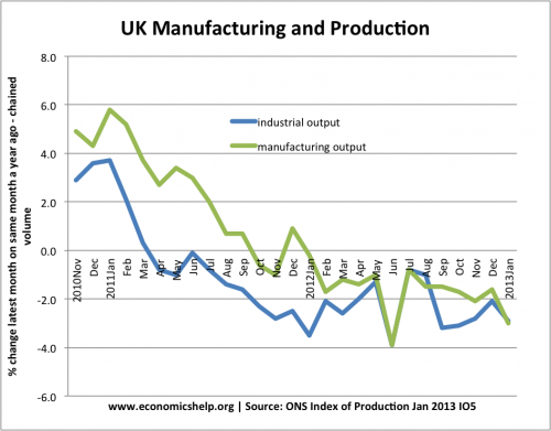 percent-change-industry-manufacturing