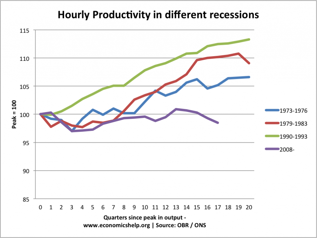productivity-different-recession