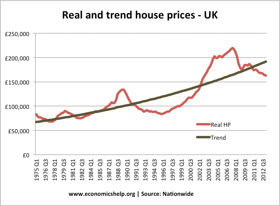 factors affecting uk housing market Factors affecting housing modifications and housing pricing:  modelling structural change in the uk housing market: a comparison of alternative house price models.