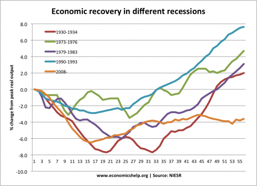 How Long Do Recessions Last?