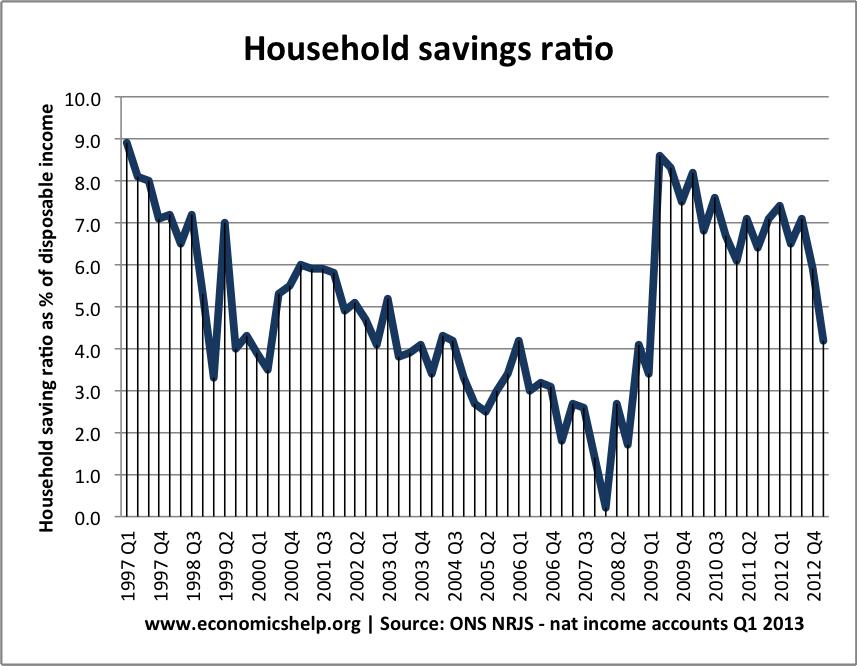 savings-ratio-q1-2013