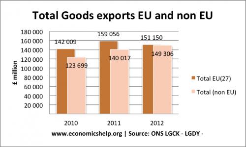 total-goods-exports-eu-noneu