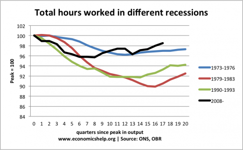 total-hours-worked-different-recessions