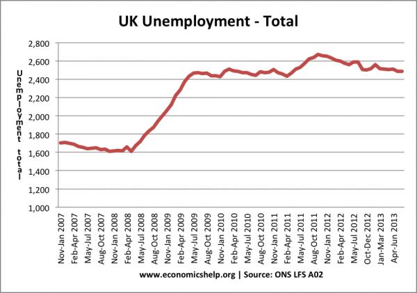 total-unemployment-2007-present