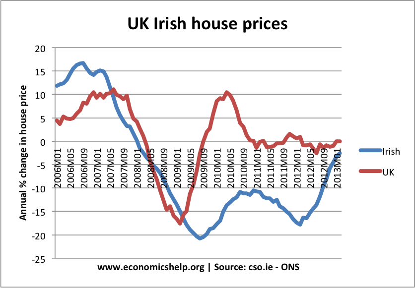uk-irish-house-prices