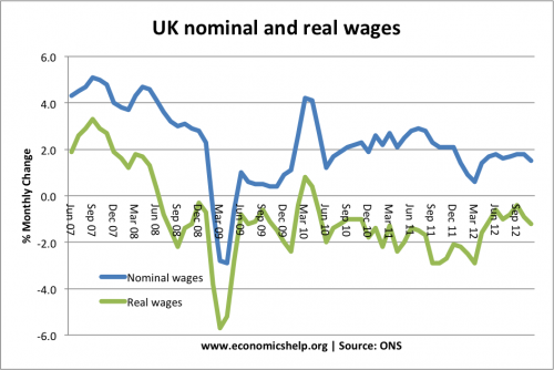 uk-nominal-real-wages-07-12