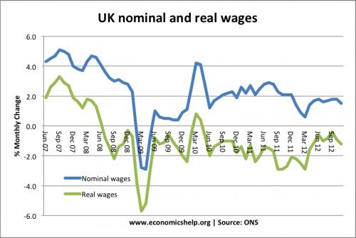 uk-nominal-real-wages-07-12
