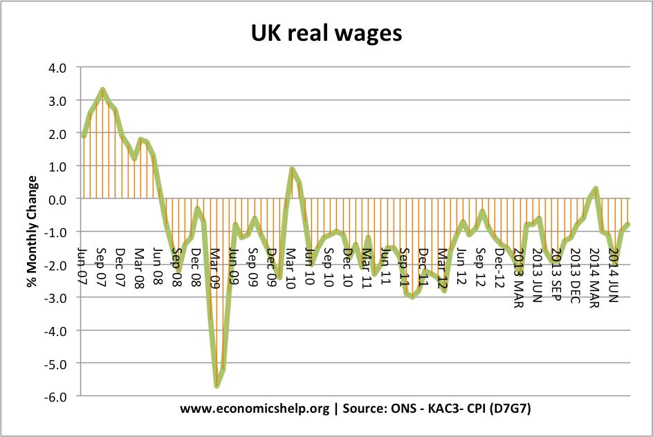 analyzing the average earnings pay growth in the uk from 2006 to 2007 Real wages in the uk were hit badly after the financial only lacklustre pay growth per cent below its 2007 level the average income of households.