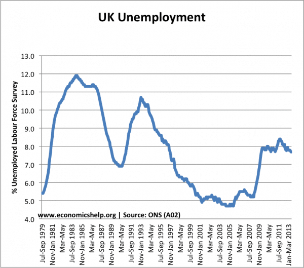 unemployment-percent-79-present