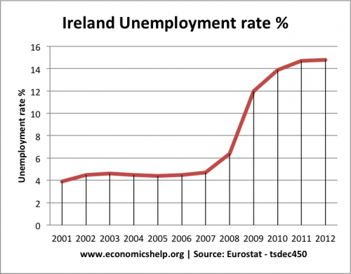 irish-unemployment-rate