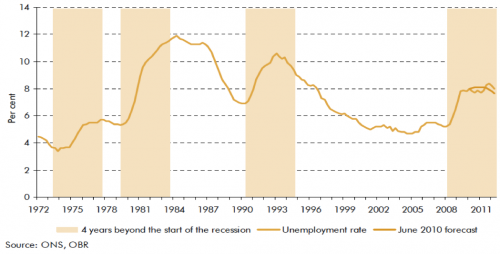 unemployment-recessions
