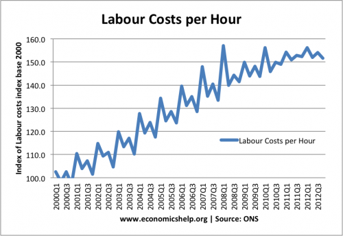 unit-labour-costs