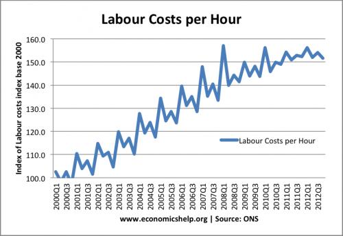 unit-labour-costs
