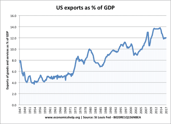 us-exports-percent-gdp