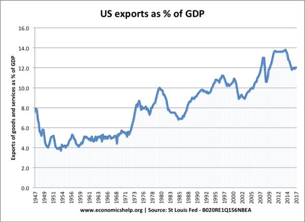 us-exports-percent-gdp