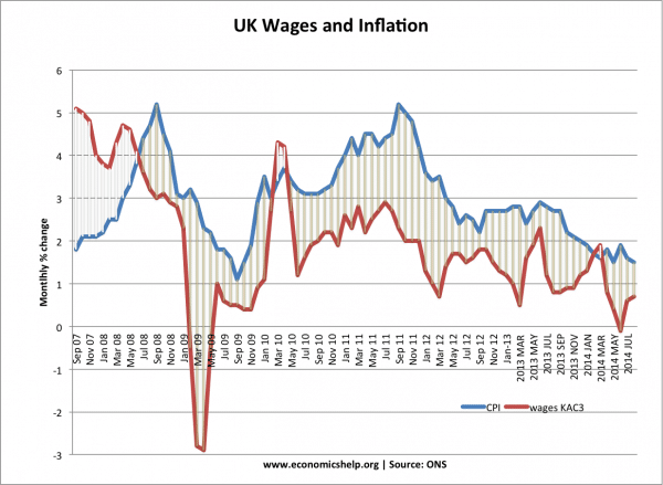 wages-inflation-07-14