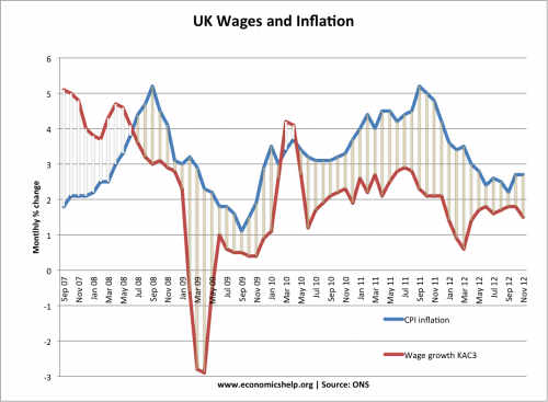 wages-inflation-2007-2012