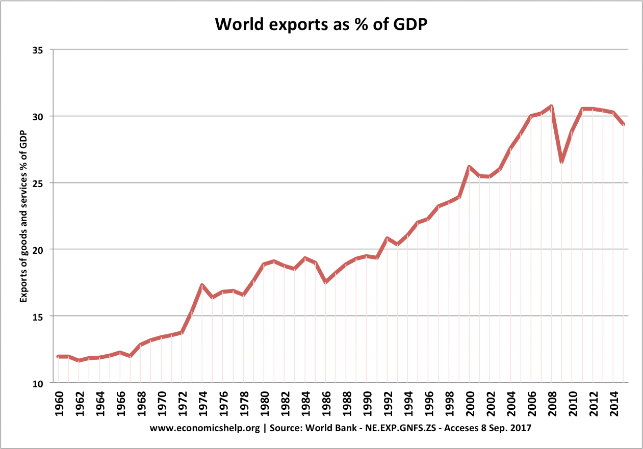 The importance of international trade | Economics Help