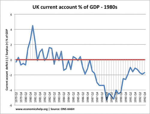 current-account-quarterly-1980s