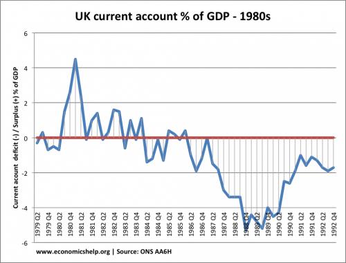 1980s economic timeline