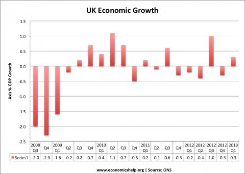 economic-growth-uk-ons-quarter2