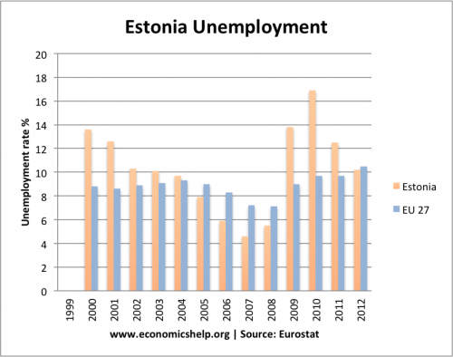 estonia-unemployment