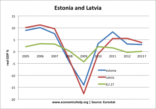 estonia-latvia-growth
